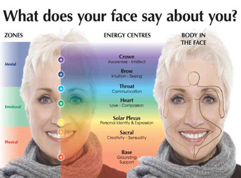 Woman's face showing Face Reading topics to understand a person better